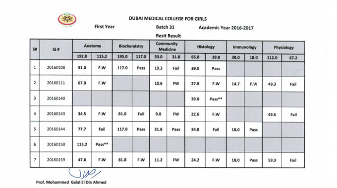 Resit Results – 1st Year – Batch 31